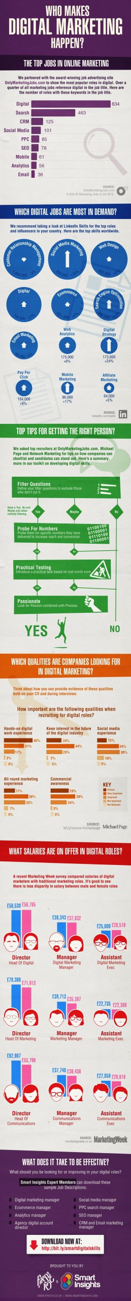 digital marketing jobs career infographic