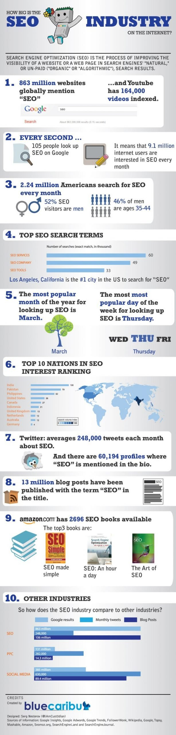 SEO Industry Infographic